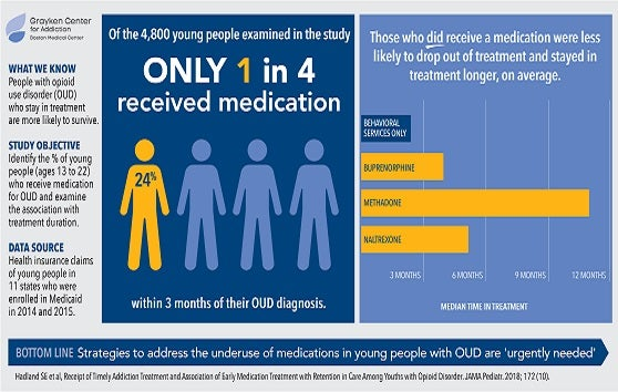 Young people with opioid addiction not getting proper treatment