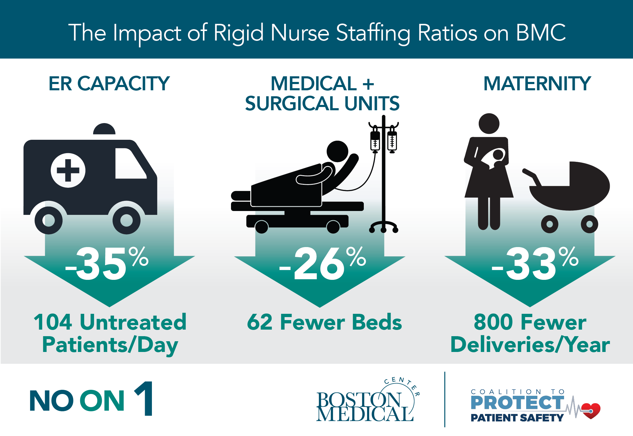 Infographic showing the impact of of rigid nurse staffing ratios on the ER, surgical units and maternity department.