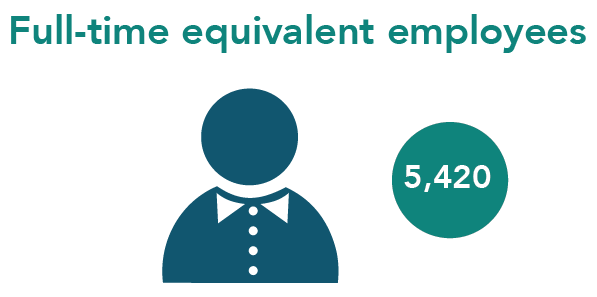 5420 Full-time equivalent employees
