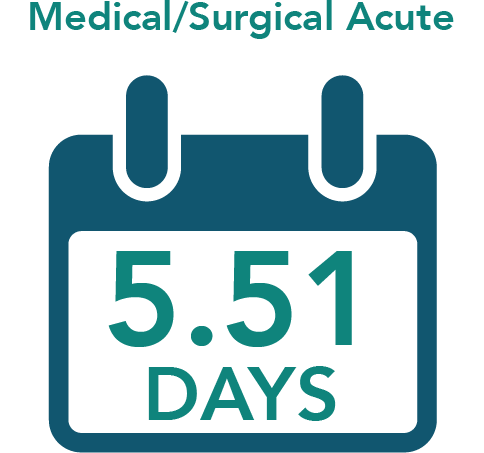 Medical Surgical Acute = 5.51 Days