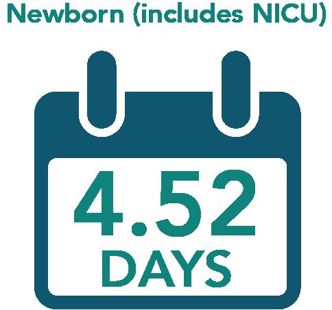 Newborn (Includes NICU) = 4.5 Dats