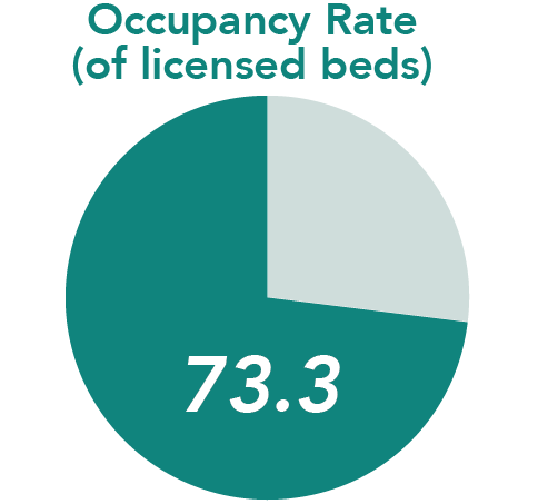 Occupancy Rate (of licensed beds) = 73.3