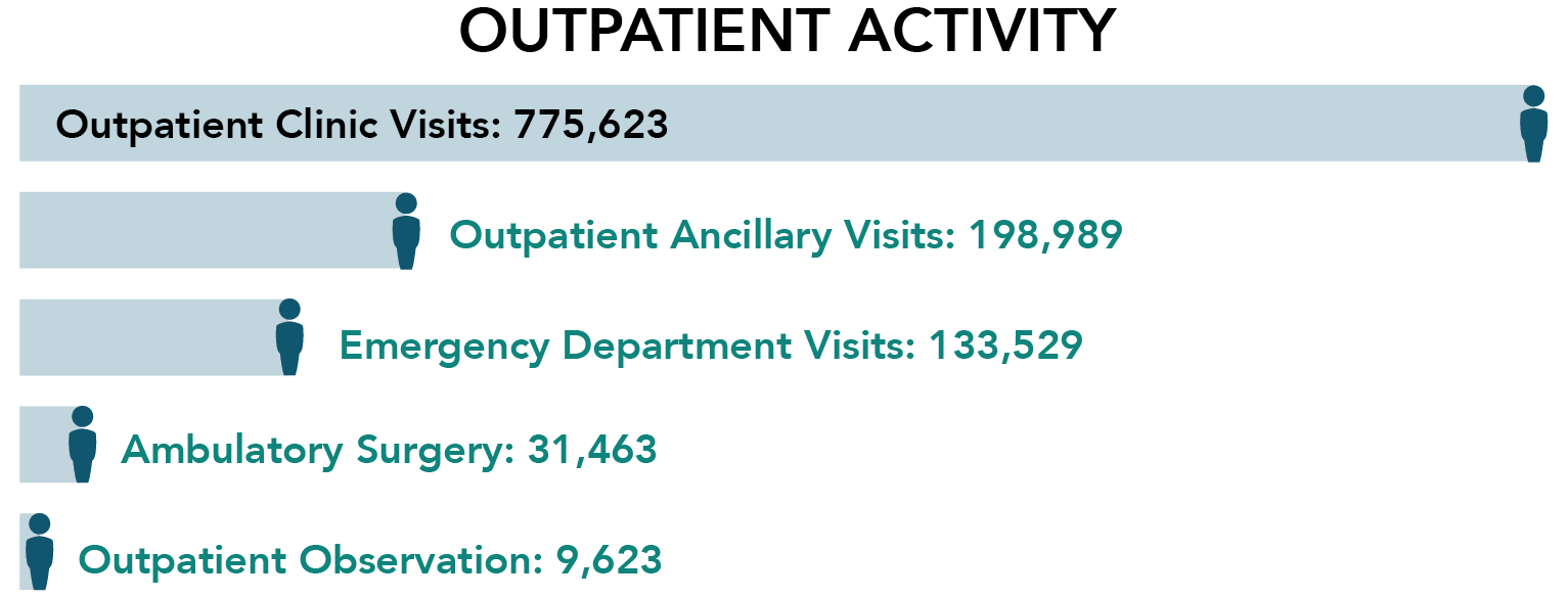 Outpatient Activity: Outpatient Clinic Visits - 775623; Outpatient Ancillary Visits - 198,989; Emergency Department Visits - 133,529; Ambulatory Surgery - 31463; Outpatient Observation - 9,623