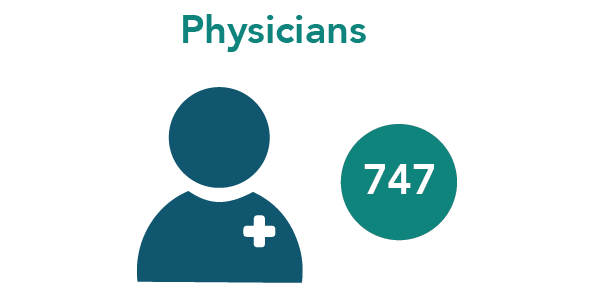747 Physicians