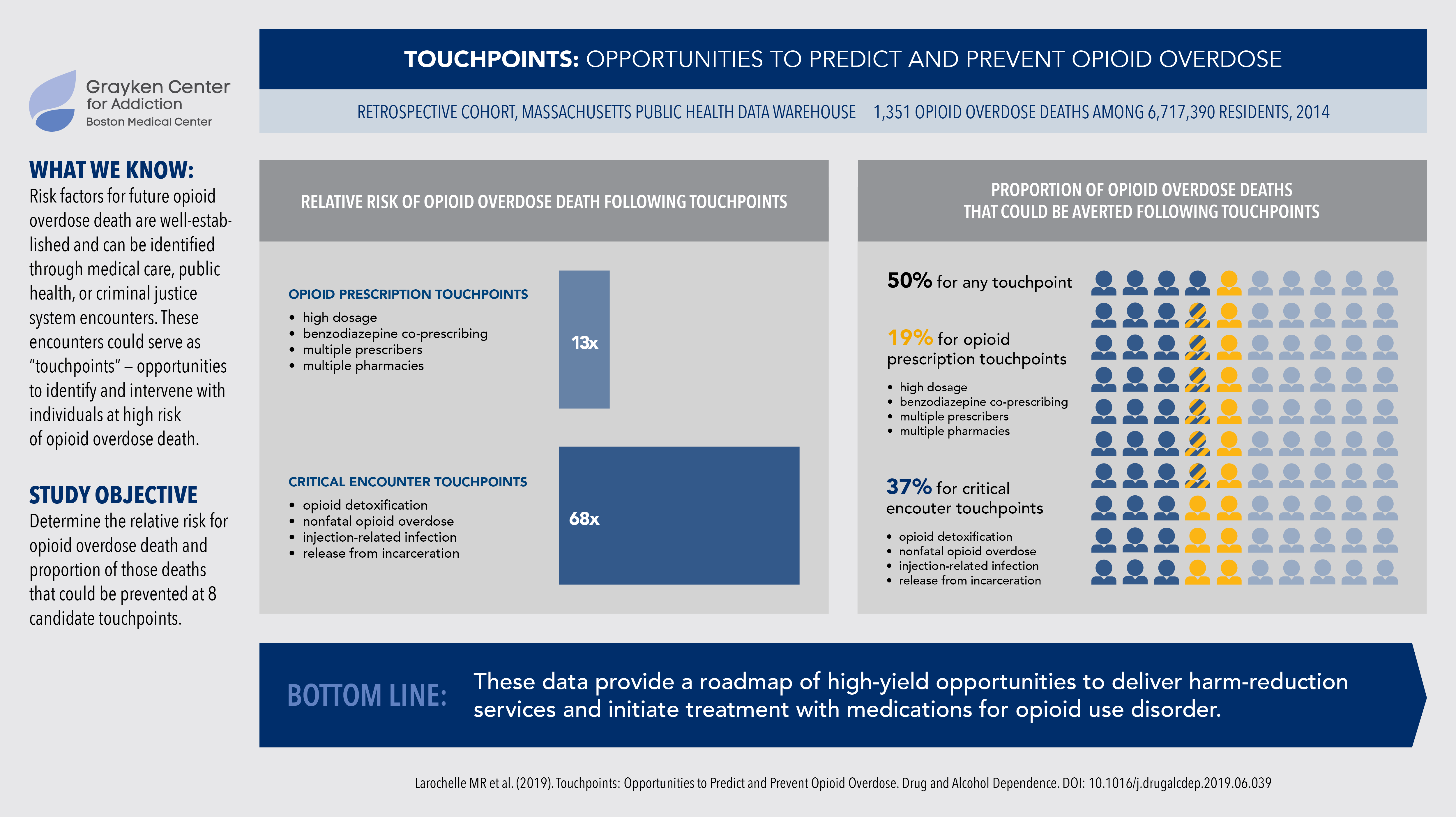 GRAPHIC: Opportunities to Predict and Prevent Overdose