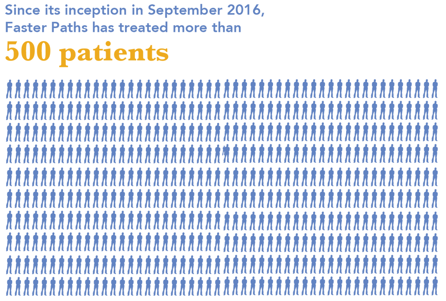 Since its inception in September 2016, Faster Paths has treated more than 500 Patients