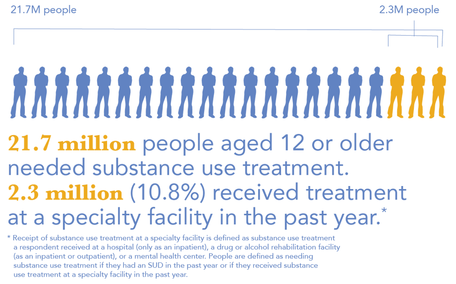 21.7 million people aged 12 or older needed substance use treatment. 2.3 million (10.8) reecieved treatment at a specialty facility in the past year.