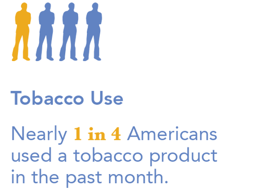 Tobacco Use - Nearly 1 in 4 Americans used a tobaccoproduct in the past month.