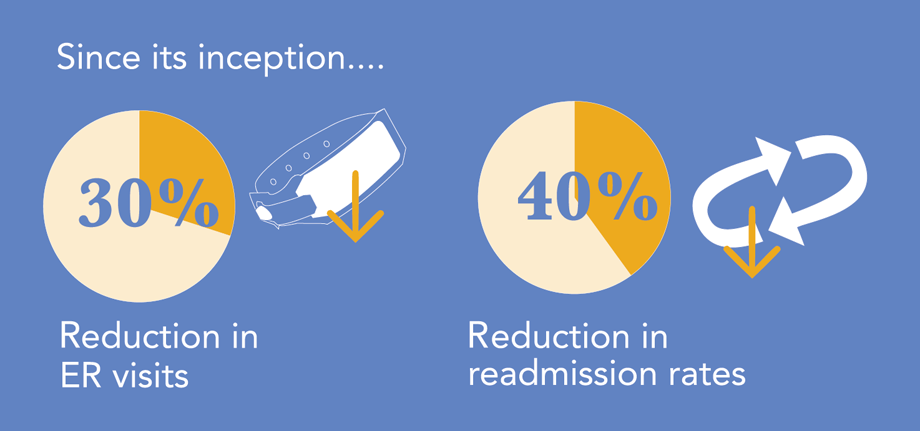 Since its inception, the Inpatient Addiction Consult Service has resulted in a 30% reduction in ER visits and a 40% reduction in readmission rates.