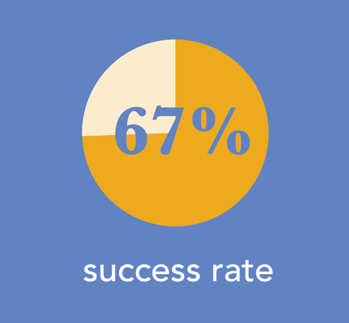 Office Based Addiction Treatment has a 67% success rate.