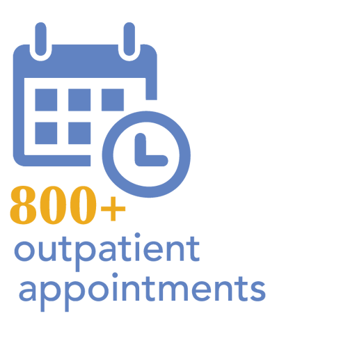 800+ outpatient appointments