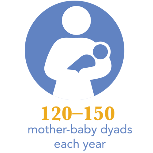 Project RESPECT treats 120-150 mother-baby dyads each year