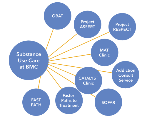 Substance Use Care Programs at BMC