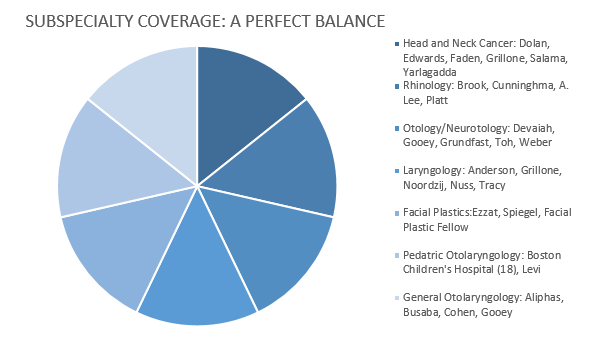 Sub-specialty Coverage