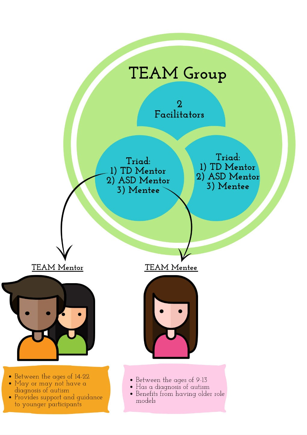 TEAM Participants & Group Setup