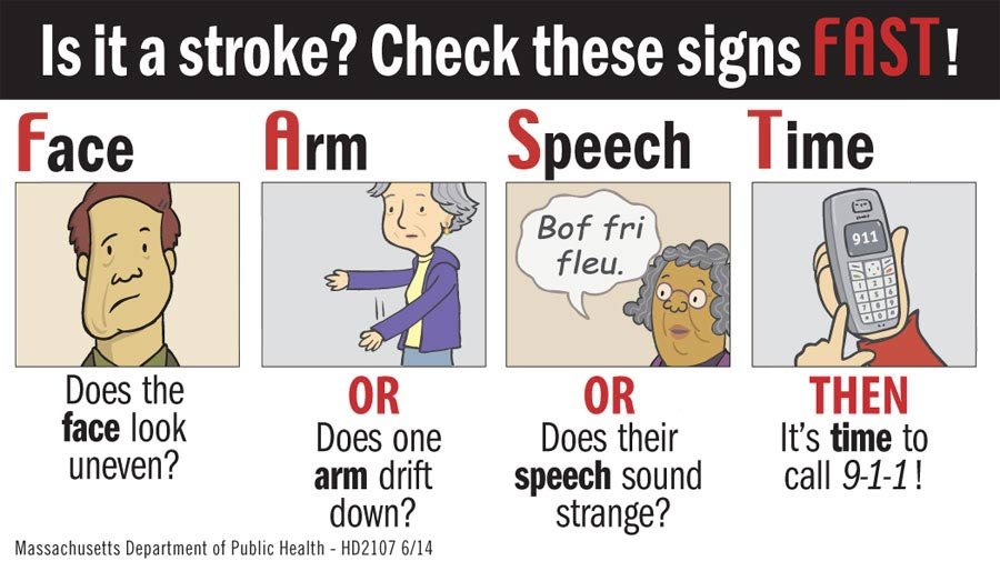 FAST - Signs of a Stroke