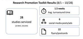 Research Promotion Toolkit Results 8/1 - 10/28