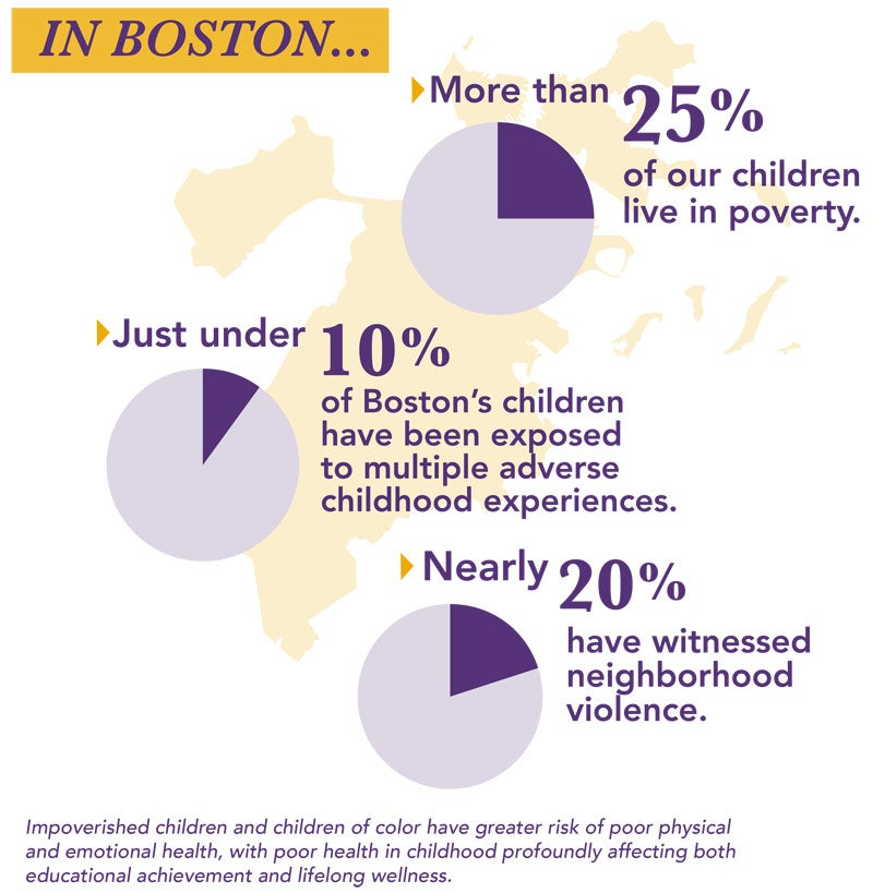 statistics about poverty, averse conditions, and violence in Boston