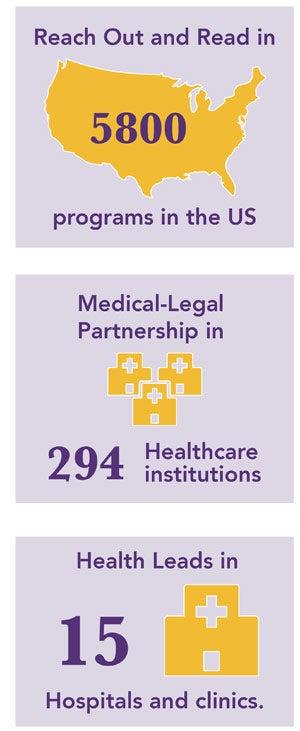 Statistics about 3 social programs at BMC