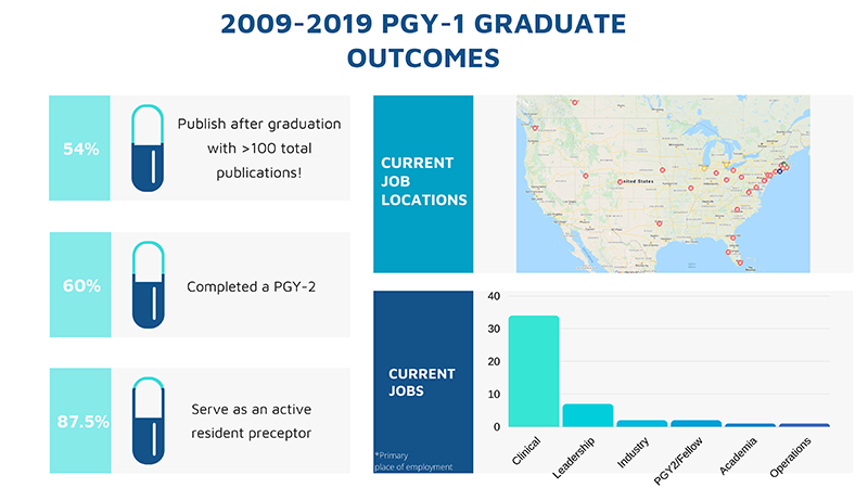 PGY-1 Graduate Outcomes